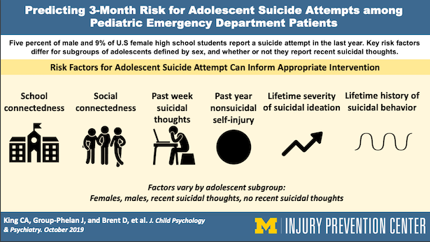 Predicting 3-Month Risk for Adolescent Suicide Attempts among Pediatric Emergency Department Patients