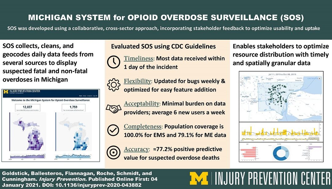 New U-M IPC Visual Abstract based on Work by Dr. Goldstick and Team