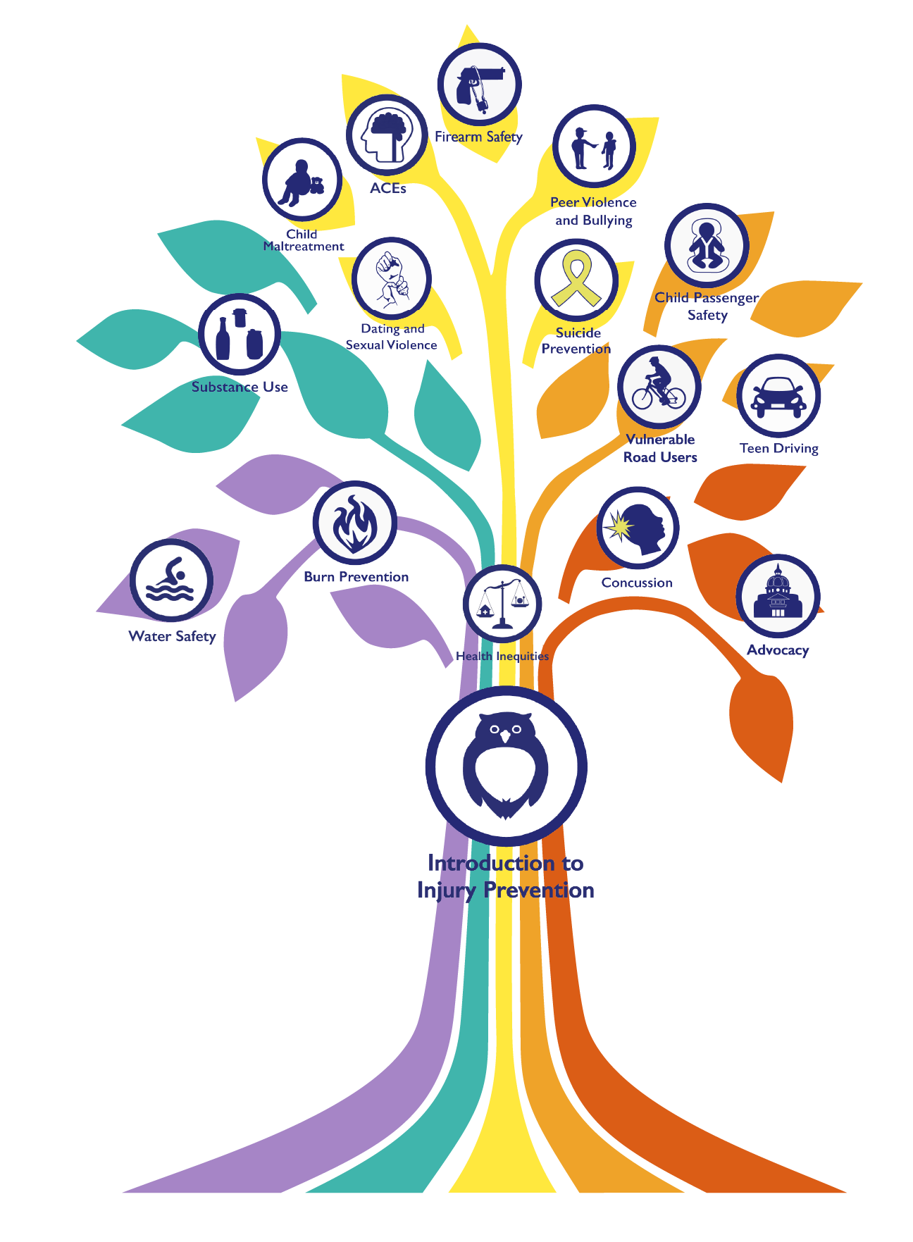 tree image with subject icons