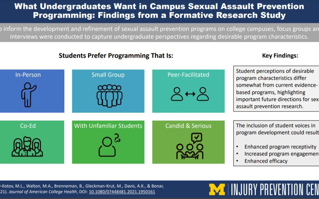 New U-M Injury Prevention Center Visual Abstract on Study of Campus Sexual Assault Programming